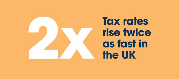 Tax rates rise twice as fast